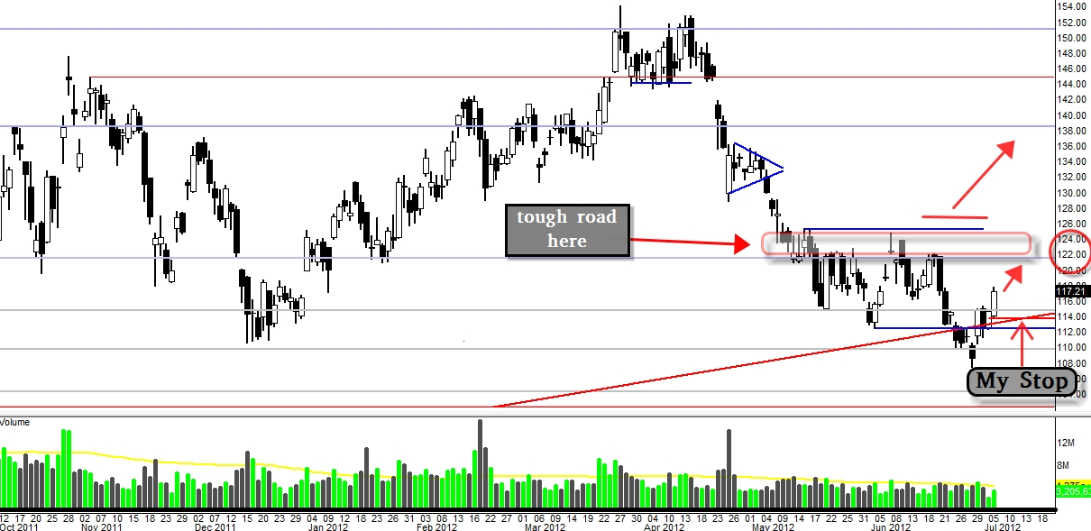 $BIDU: Four (4) Significant Bullish Reversal Signals (Update 7/5)