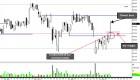 $DJIA (Dow Index): EXPECT CHOPPY MARKET